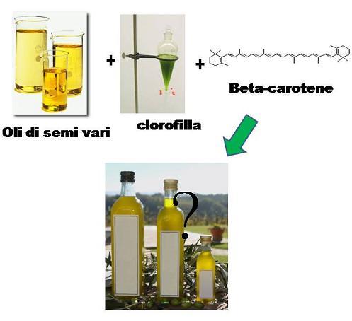 olio clorofilla e Beta-carotene